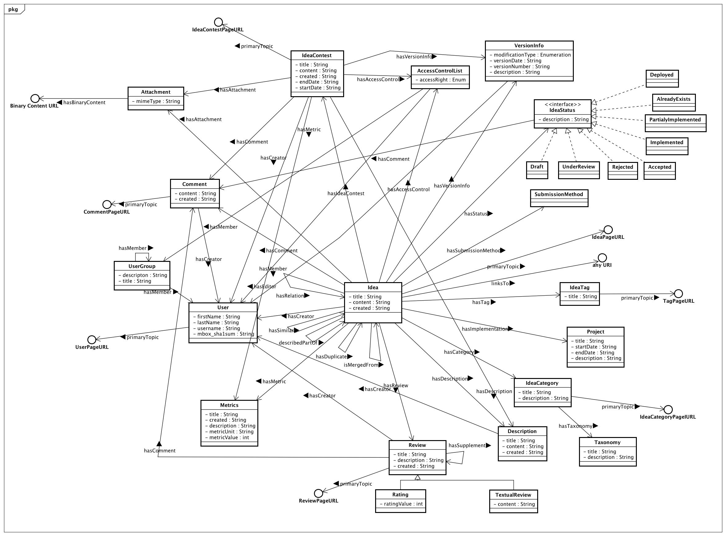 gi2mo ontology specification